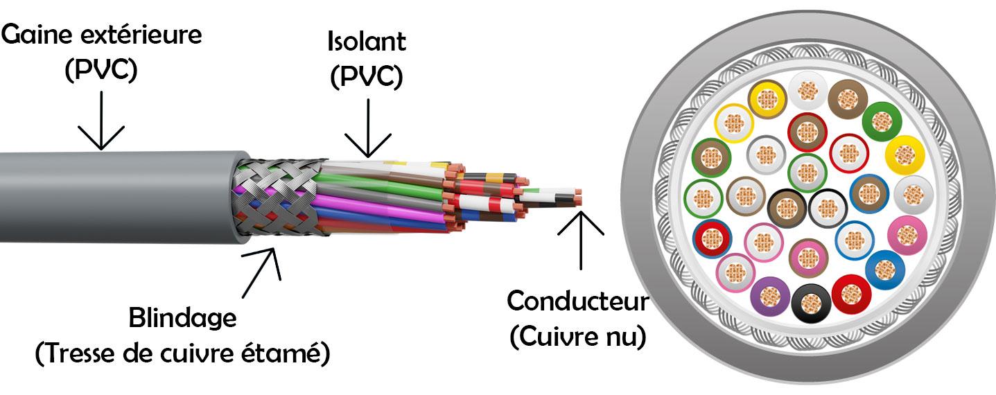 Coupe d'un câble
