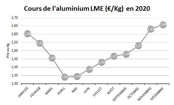 Cours de l'aluminium 2020