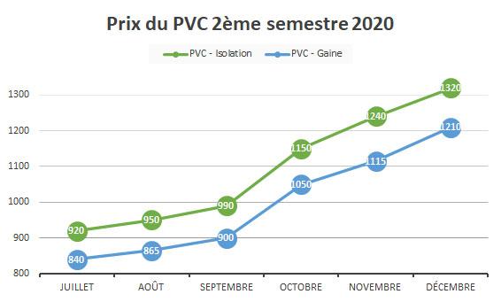 Cours PVC - 2020